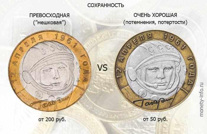 зависимость цены памятных монет от сохранности