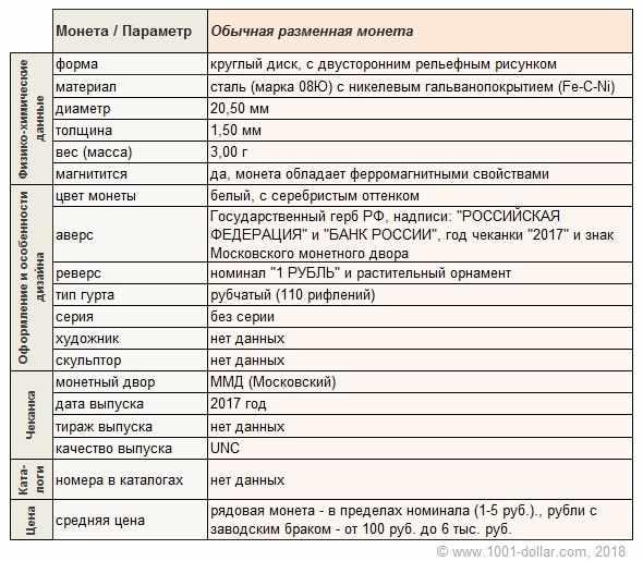 Характеристики рубля 2017 года