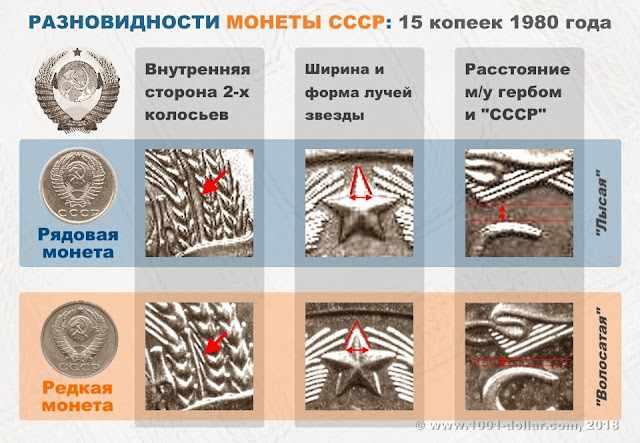Две разновидности пятнадцати копеек 1980 года