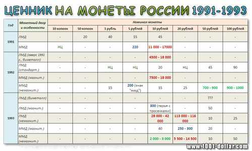 Каталог стоимости монет России 90-х