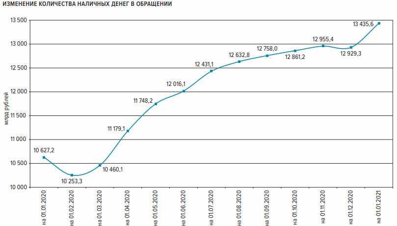 Рост наличной денежной массы